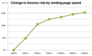 chart showing bounce rate vs increasing page load speed