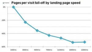 chart showing how pages per visit drops as page load speed increases